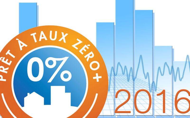 Impact du PTZ et de l'éco-PTZ sur le marché immobilier en France